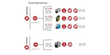 Guide de choix - équipements de soudage
